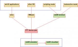 rob08/files/doc/conceptual.png