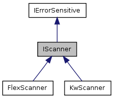 vyp08/files/IScanner.png